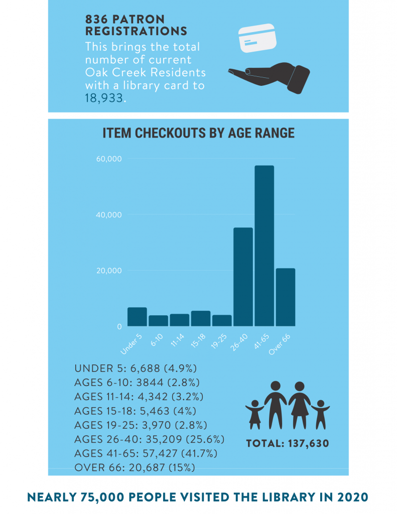 2020 Annual Statistics page 4