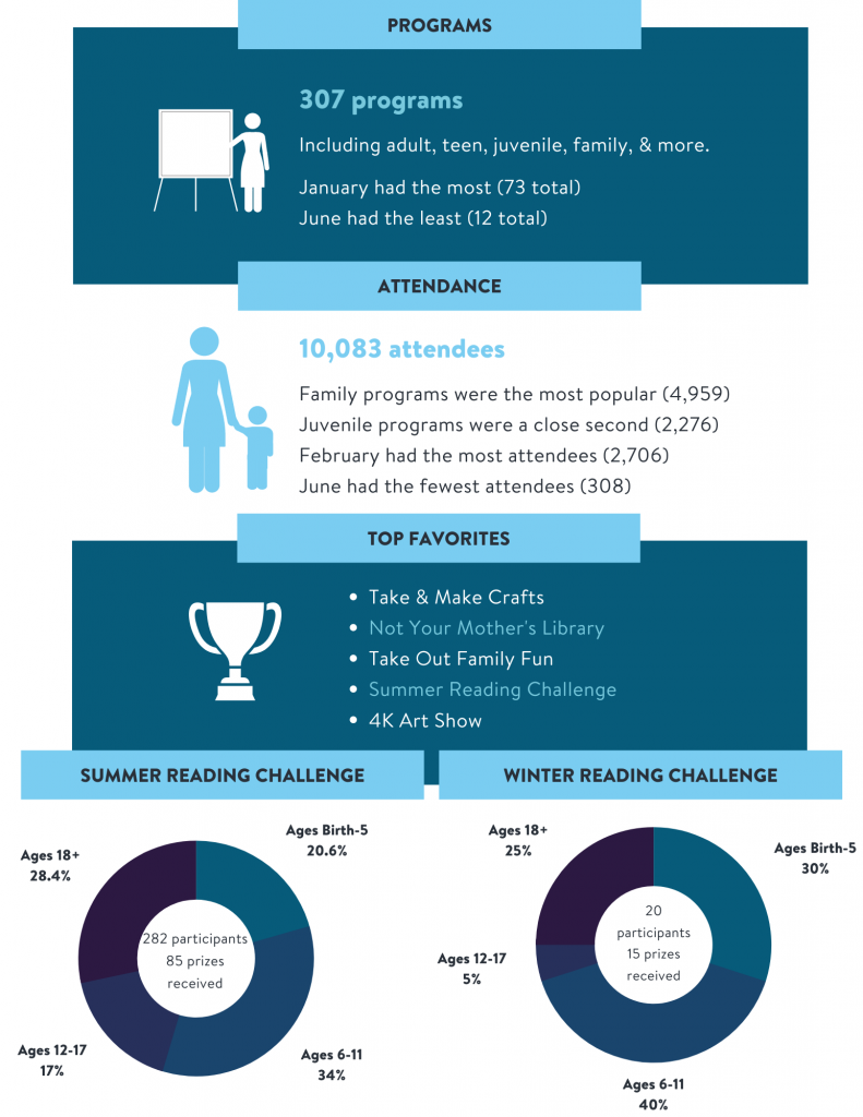 2020 Annual Statistics page 5