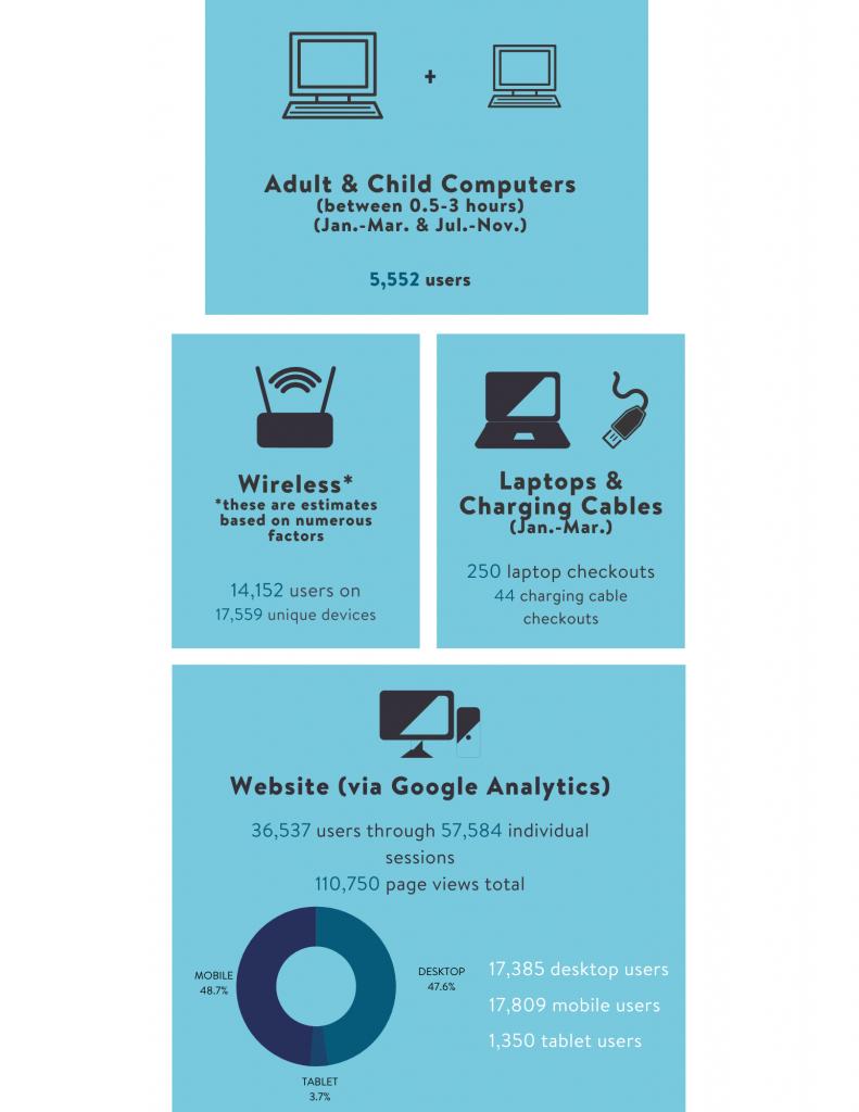 2020 Annual Statistics page 6